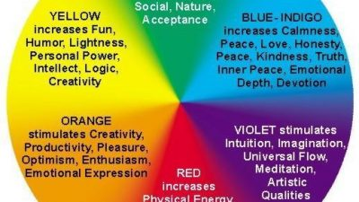 Online Colour Therapy Course